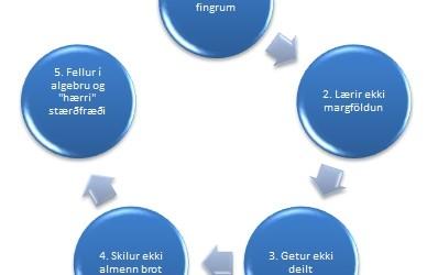 5 einkenni stærðfræðiörðugleika sem þú þarft að þekkja áður en það er of seint